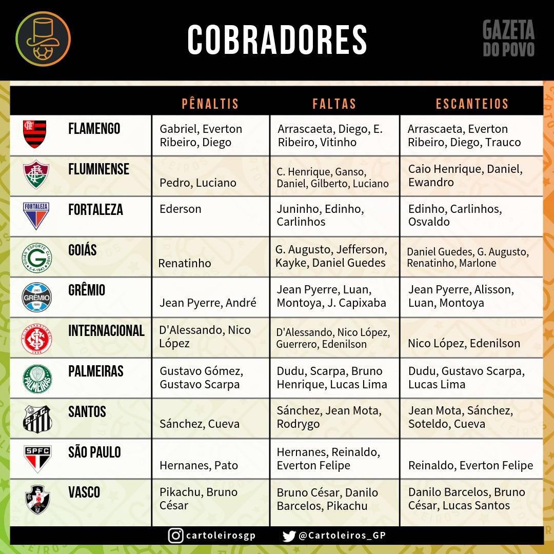 Cobradores de pênalti, falta e escanteio dos times do Cartola FC 2019