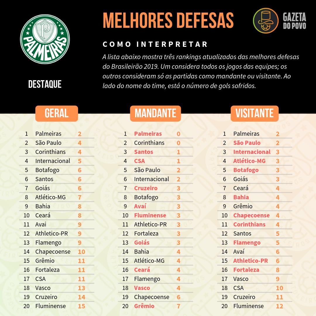 Melhores defesas do Brasileirão 2019.