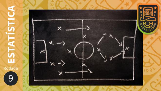 Confira análises e estatísticas para a 9ª rodada do Cartola FC 2019