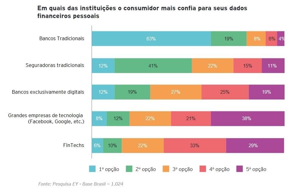 gráfico de uma pesquisa sobre open banking da EY