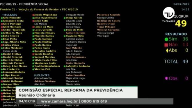 Painel da comissão especial da Câmara dos Deputados mostra como cada deputado votou o texto-base do relatório da reforma da Previdência