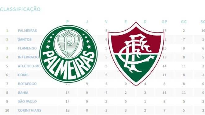 Brasileirao 2019 Tabela Beneficia Palmeiras E Fluminense No 1 º Turno