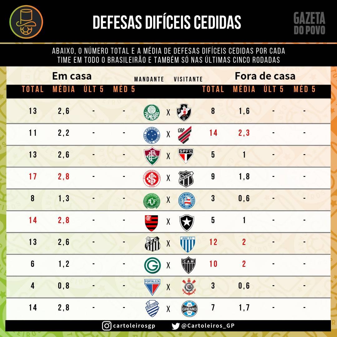 Tabela com as defesas difíceis cedidas por cada um dos 20 times do cartola FC 2019