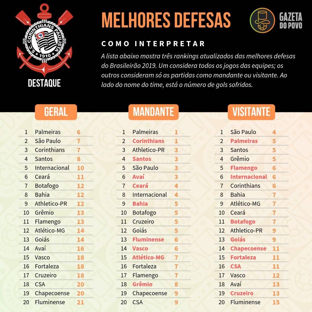 Tabela com as melhores defesas do Cartola FC 2019, divididos em defesa geral, como mandante e como visitante