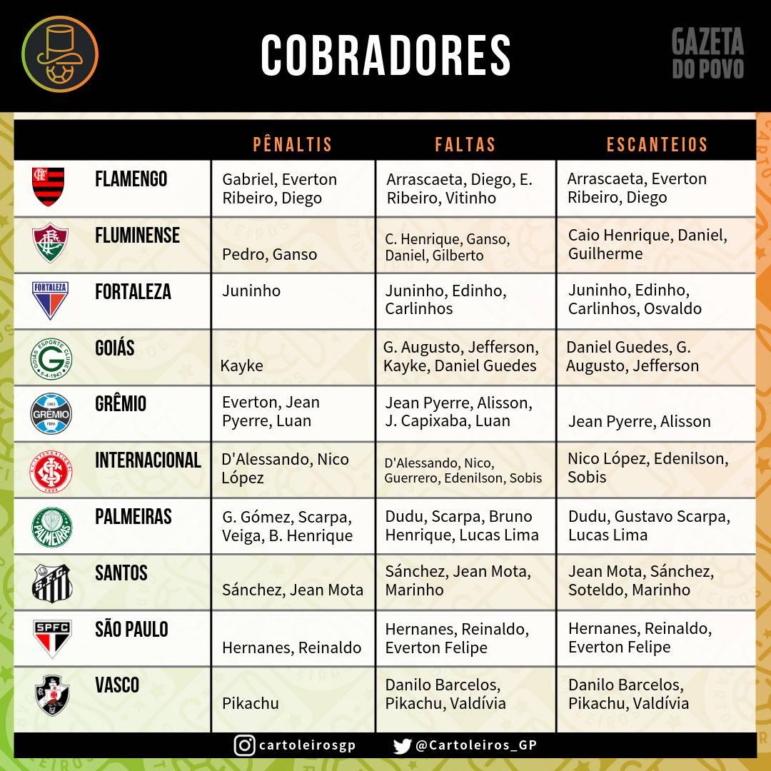 Tabela com os cobradores de faltas, escanteios e pênaltis dos 20 times do Cartola FC 2019