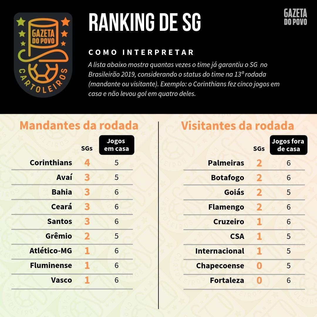 Tabela com o ranking de SG (jogos sem sofrer gols) de cada time de acordo com o mando de campo da 13ª rodada do Cartola FC 2019