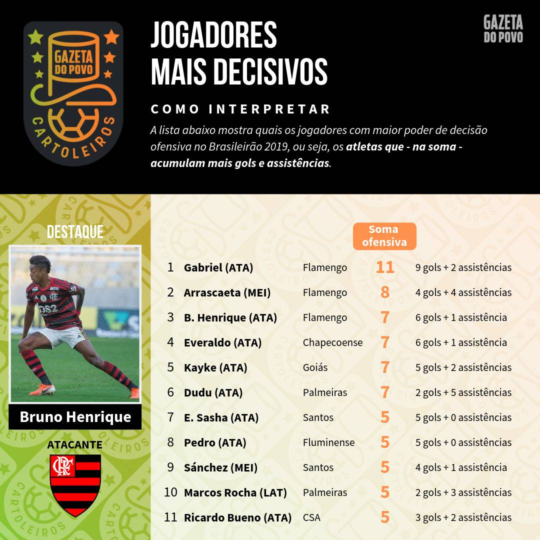 Tabela com os jogadores mais decisivos até à 13ª rodada do Cartola FC 2019