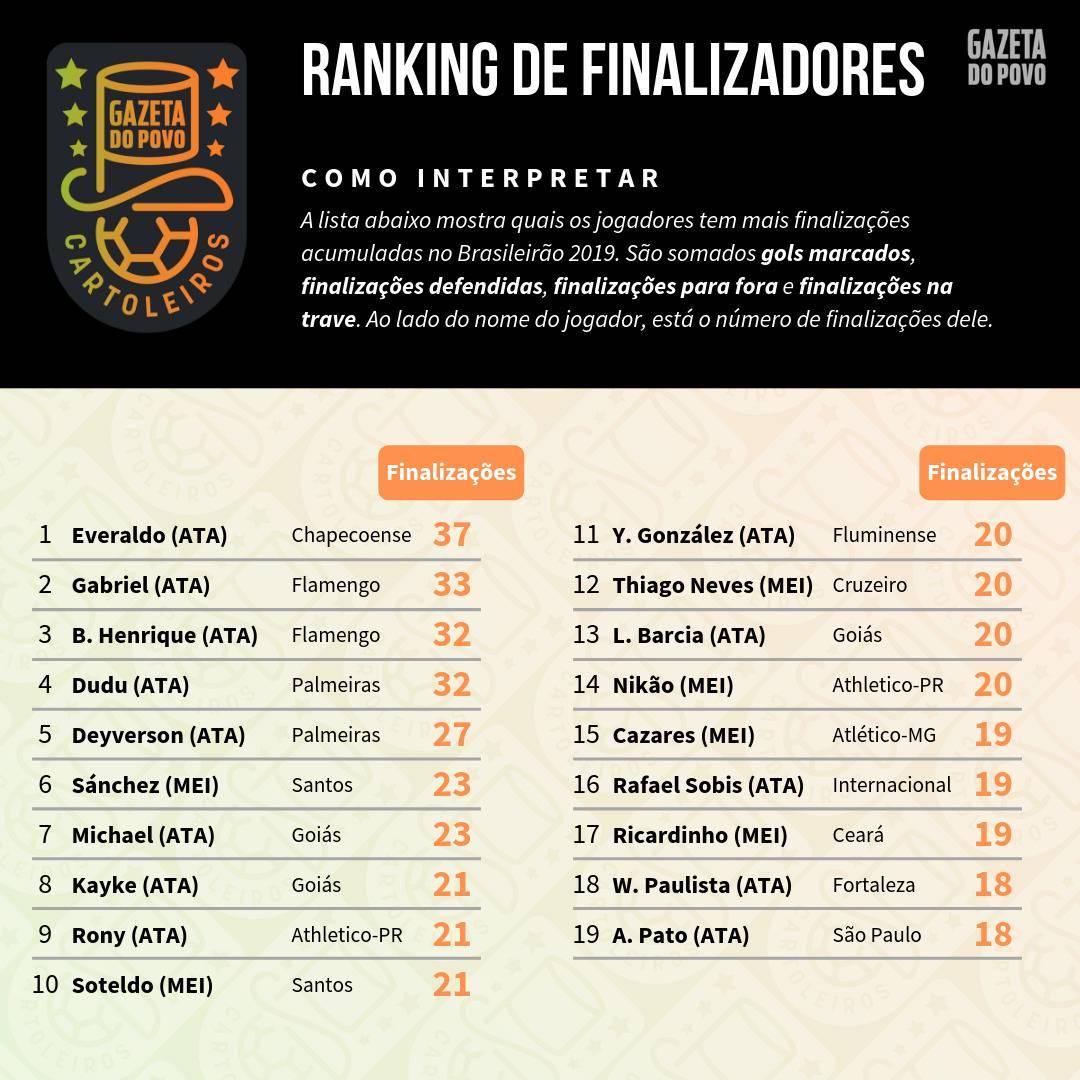 Tabela com o ranking dos maiores finalizadores até à 13ª rodada do Cartola FC 2019