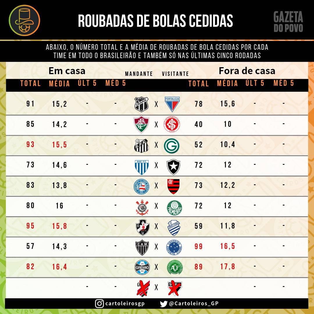 Tabela com as roubadas de bola cedidas por cada um dos 20 times do cartola FC 2019