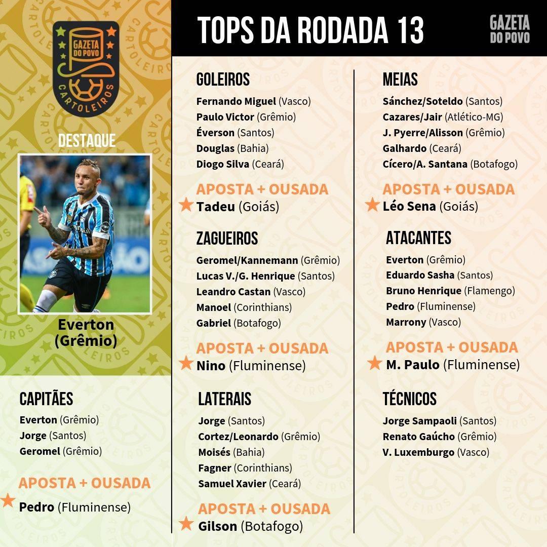 Top 5 jogadores de cada posição do Cartola FC 2019