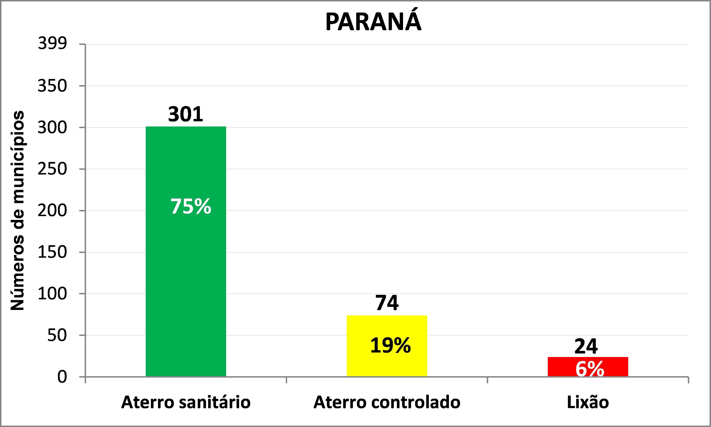 DESTINAÇÃO por MUNICÍPIO - PARANÁ - 2017