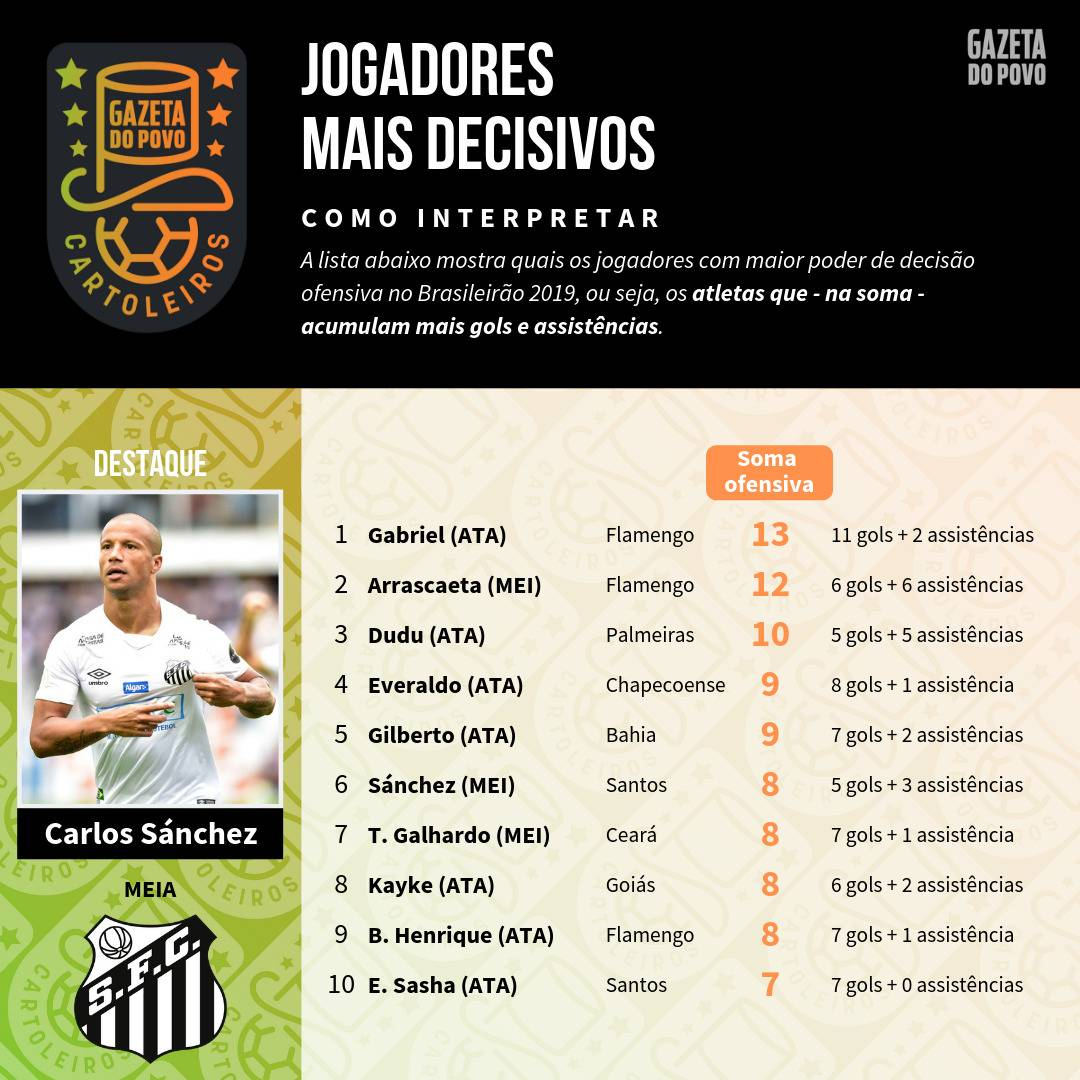 Tabela com os jogadores mais decisivos até à 16ª rodada do Cartola FC 2019