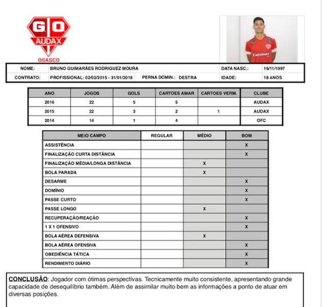 Ficha de desempenho de Bruno no Audax Osasco