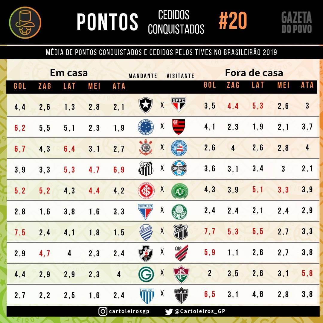 Tabela com os pontos cedidos e conquistados por cada uma das 20 equipes do Cartola FC 2019