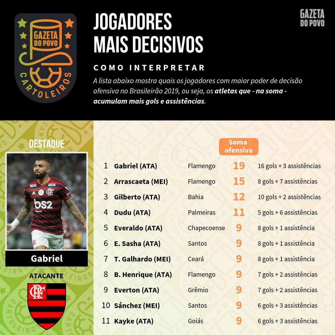 Tabela com os jogadores mais decisivos até à 20ª rodada do Cartola FC 2019