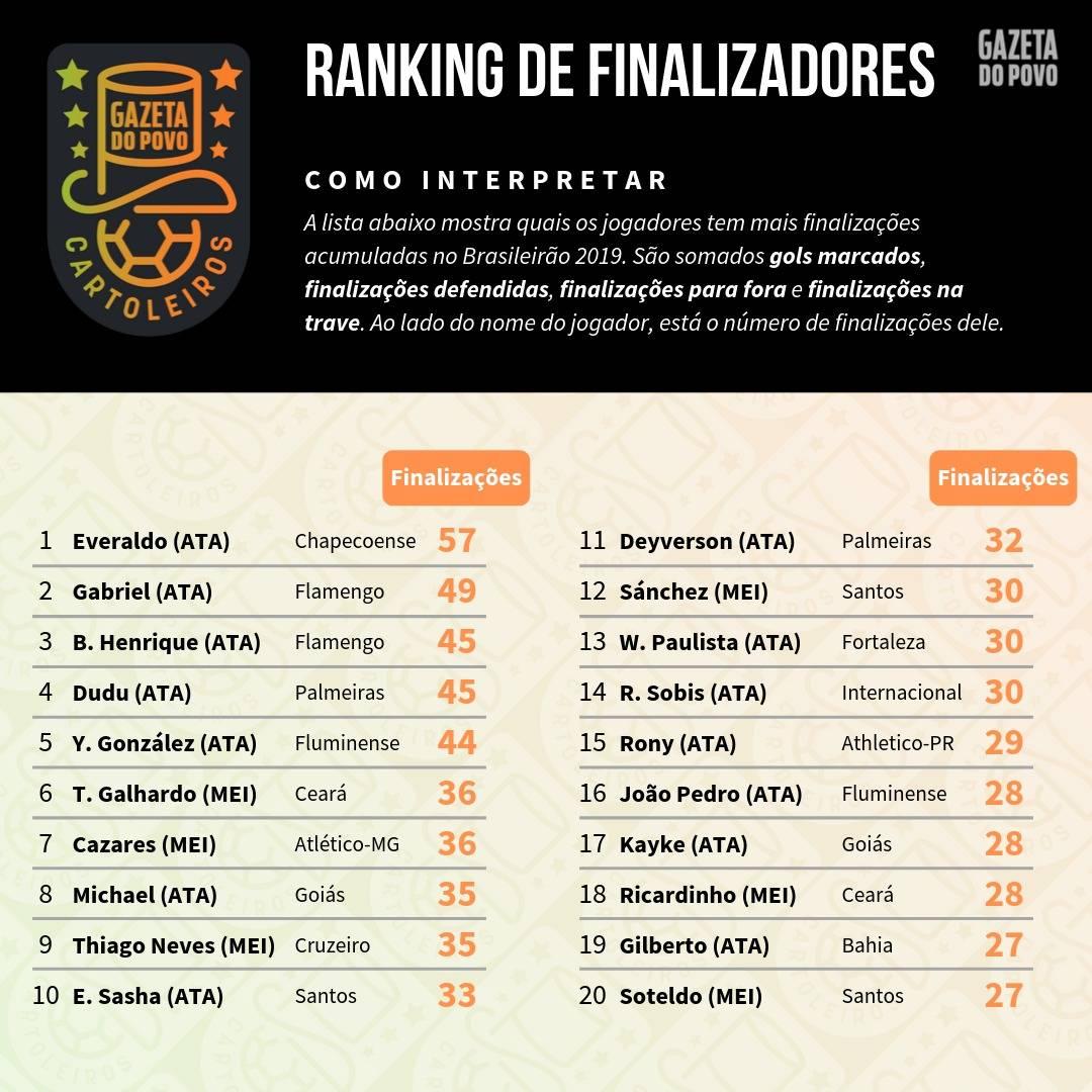 Tabela com o ranking dos maiores finalizadores até à 20ª rodada do Cartola FC 2019