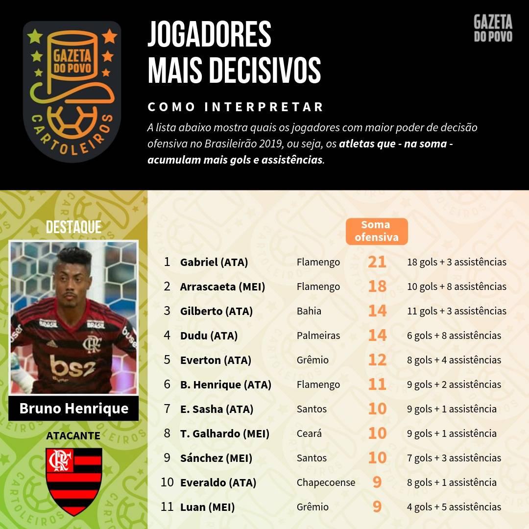 Tabela com os jogadores mais decisivos até à 24ª rodada do Cartola FC 2019