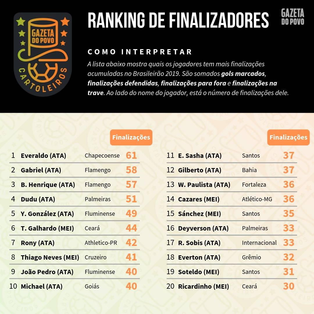 Tabela com o ranking dos maiores finalizadores até à 24ª rodada do Cartola FC 2019
