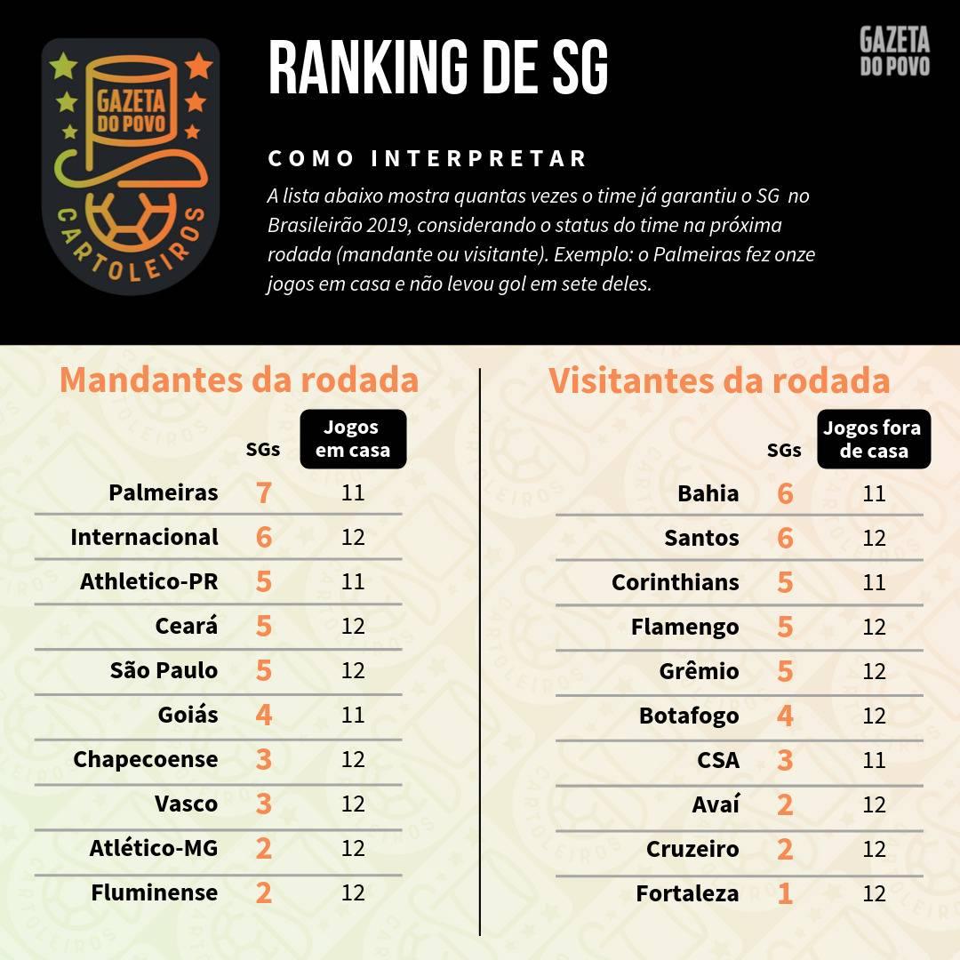 Tabela com o ranking de SG (jogos sem sofrer gols) de cada time de acordo com o mando de campo da 25ª rodada do Cartola FC 2019
