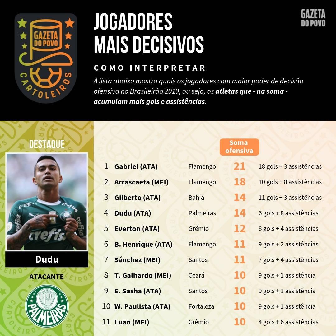 Tabela com os jogadores mais decisivos até à 25ª rodada do Cartola FC 2019