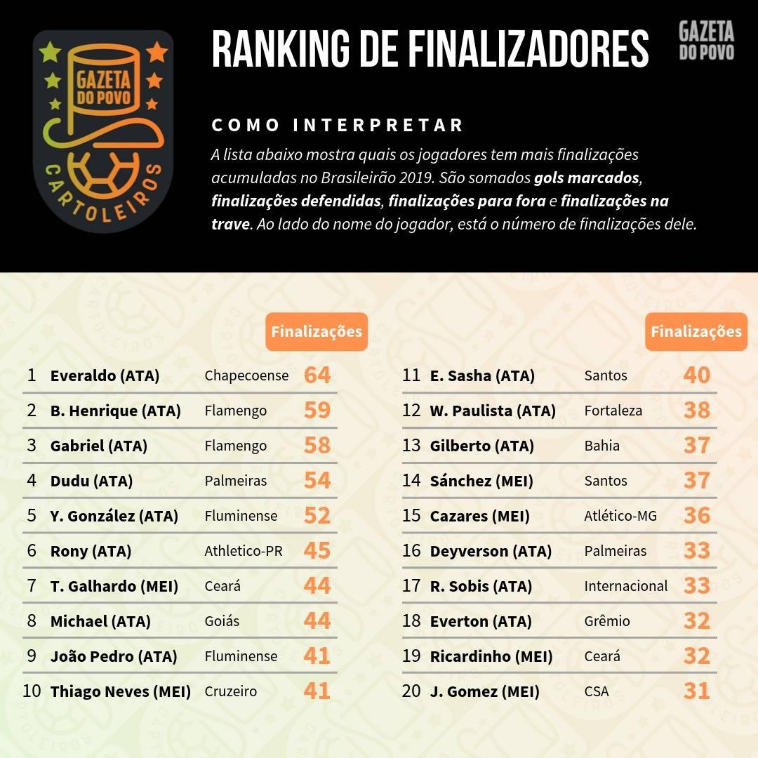 Tabela com o ranking dos maiores finalizadores até à 25ª rodada do Cartola FC 2019