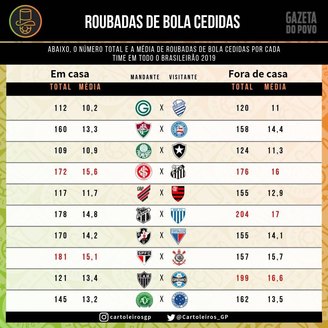Tabela com as roubadas de bolas cedidas por cada um dos 20 times do cartola FC 2019