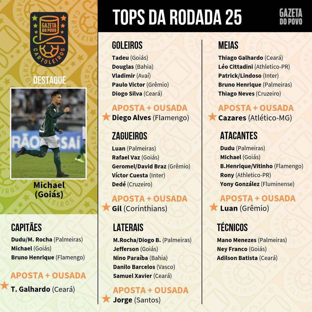 Top 5 da 25.ª rodada do Cartola FC 2019