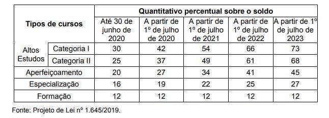 Previsão de reajuste no adicional habilitação pelo projeto de reestruturação da carreira dos militares