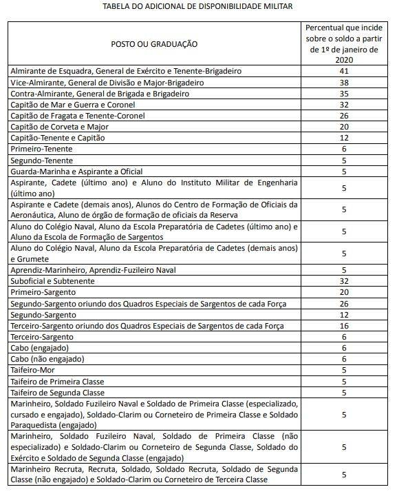 Tabela de auxílio disponibilidade para militares previsto no projeto de lei 1645/2019