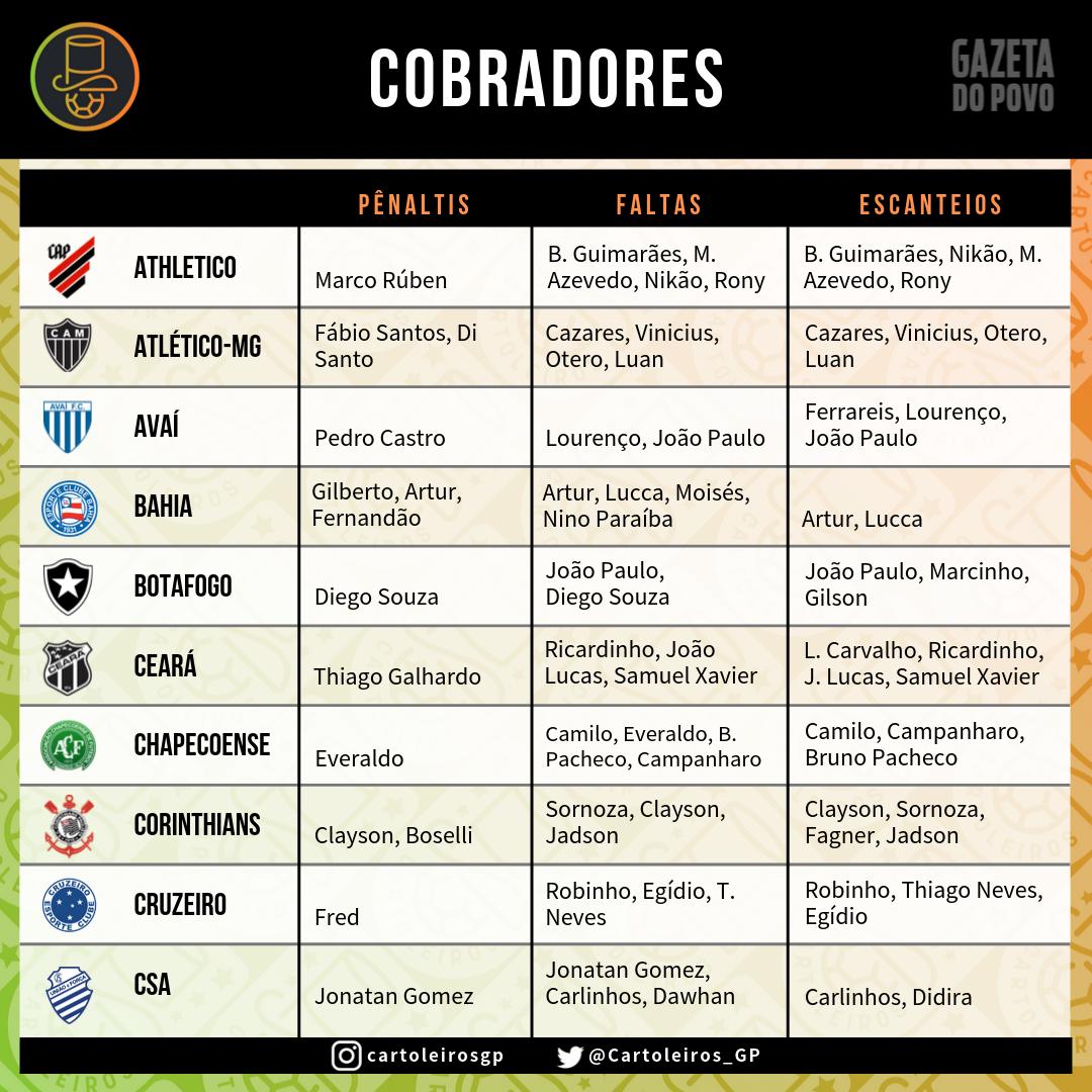 Cobradores de faltas, escanteios e pênaltis do Cartola FC 2019