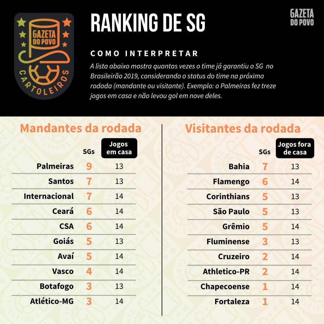 Tabela com o ranking de SG (jogos sem sofrer gols) de cada time de acordo com o mando de campo da 29ª rodada do Cartola FC 2019