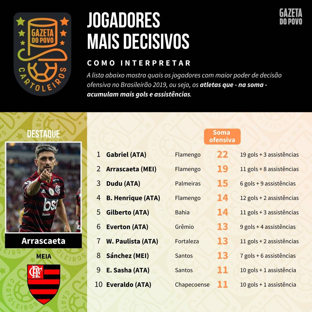 Tabela com os jogadores mais decisivos até à 29ª rodada do Cartola FC 2019