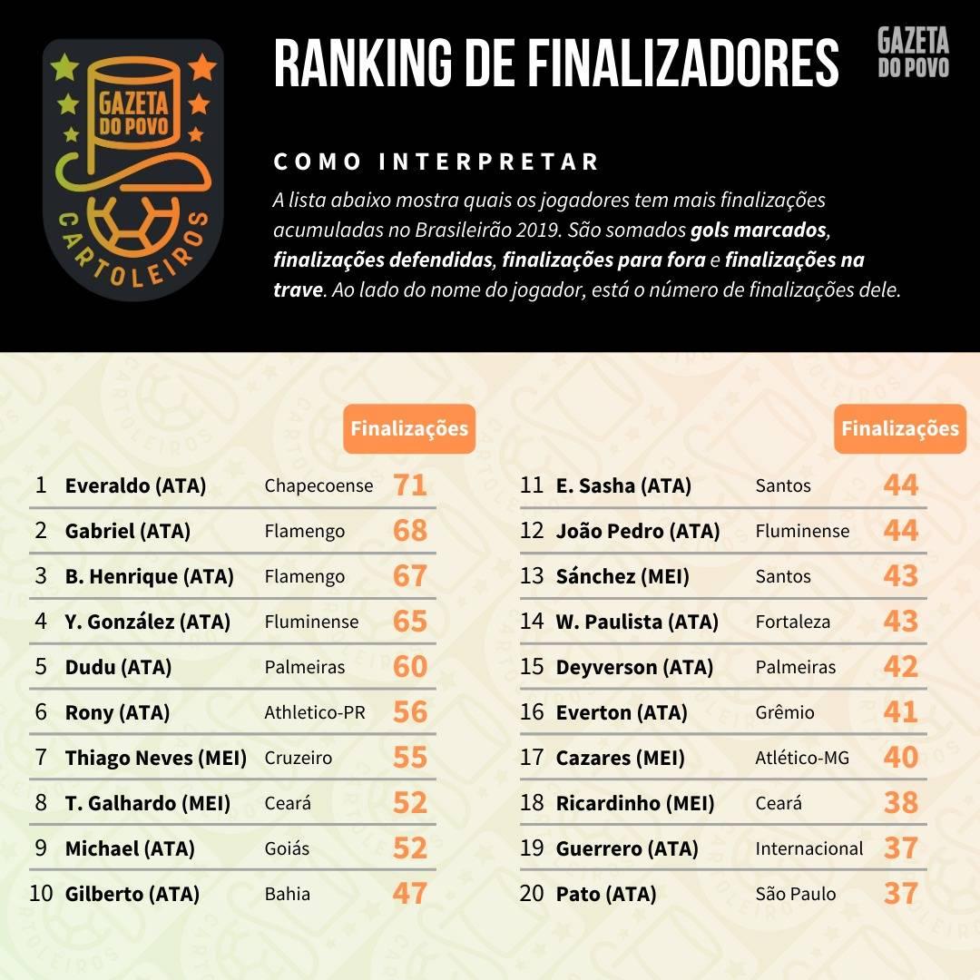 Tabela com o ranking dos maiores finalizadores até à 29ª rodada do Cartola FC 2019