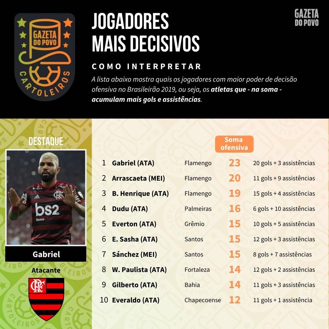 Tabela com os jogadores mais decisivos até à 32ª rodada do Cartola FC 2019