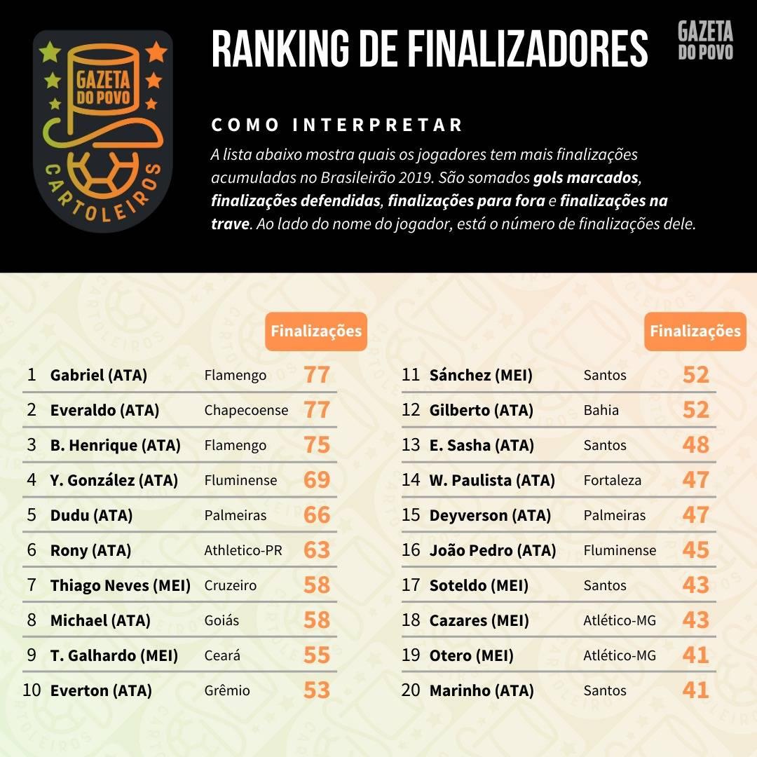 Tabela com o ranking dos maiores finalizadores até à 32ª rodada do Cartola FC 2019