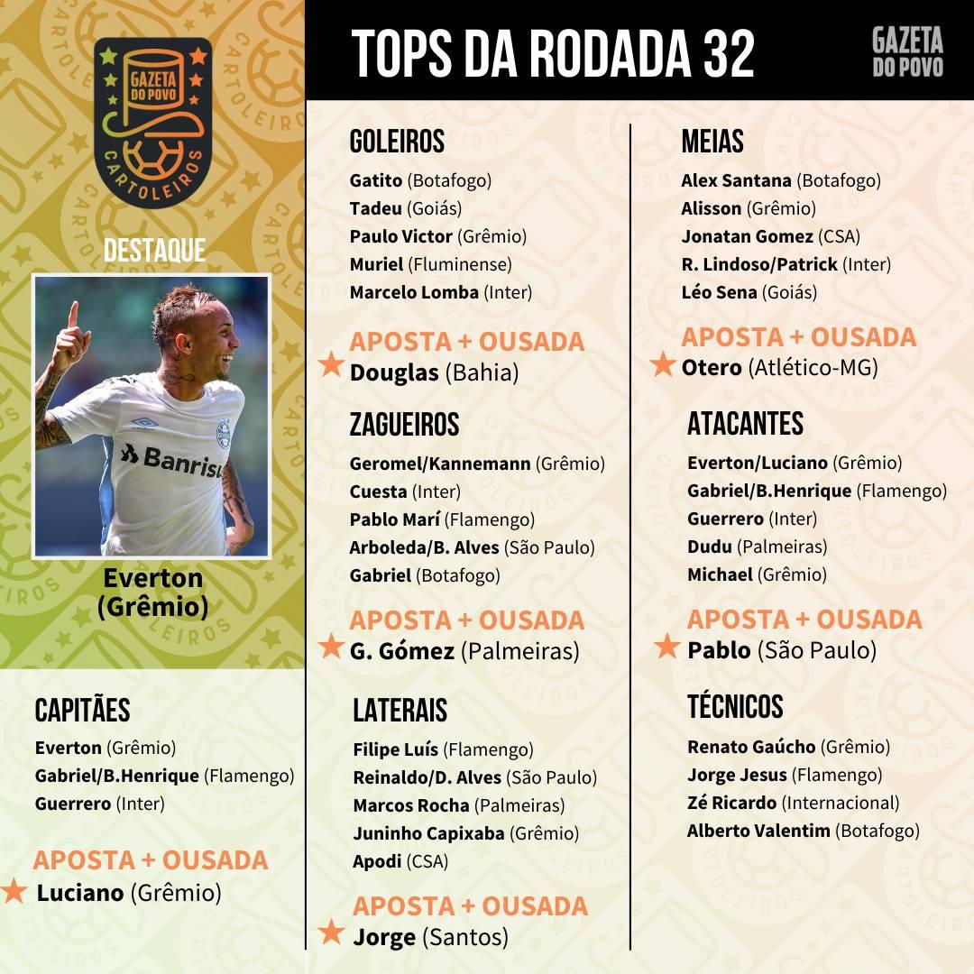 Top 5 da 32.ª rodada do Cartola FC 2019