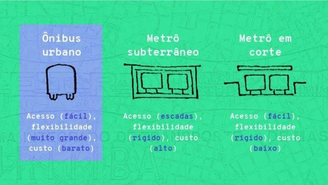 Intervenção sobre o projeto original do metrô de Curitiba, de 1969, que já apontava o ônibus como o mais vantajoso em todos os aspectos.