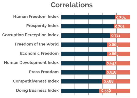 Correlações entre o International Trade Barrier Index e indicadores de desenvolvimento humano<br />