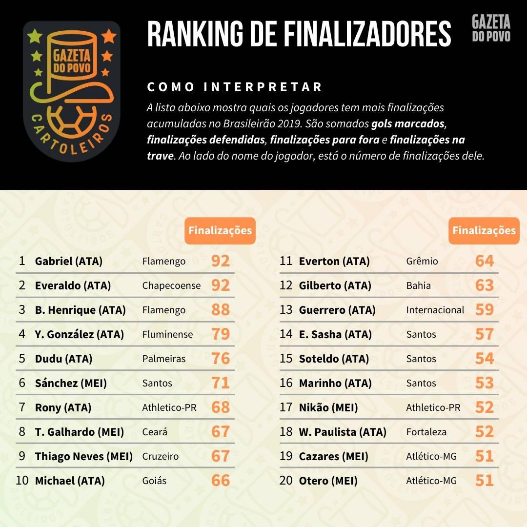 Tabela com o ranking dos maiores finalizadores até à 37ª rodada do Cartola FC 2019