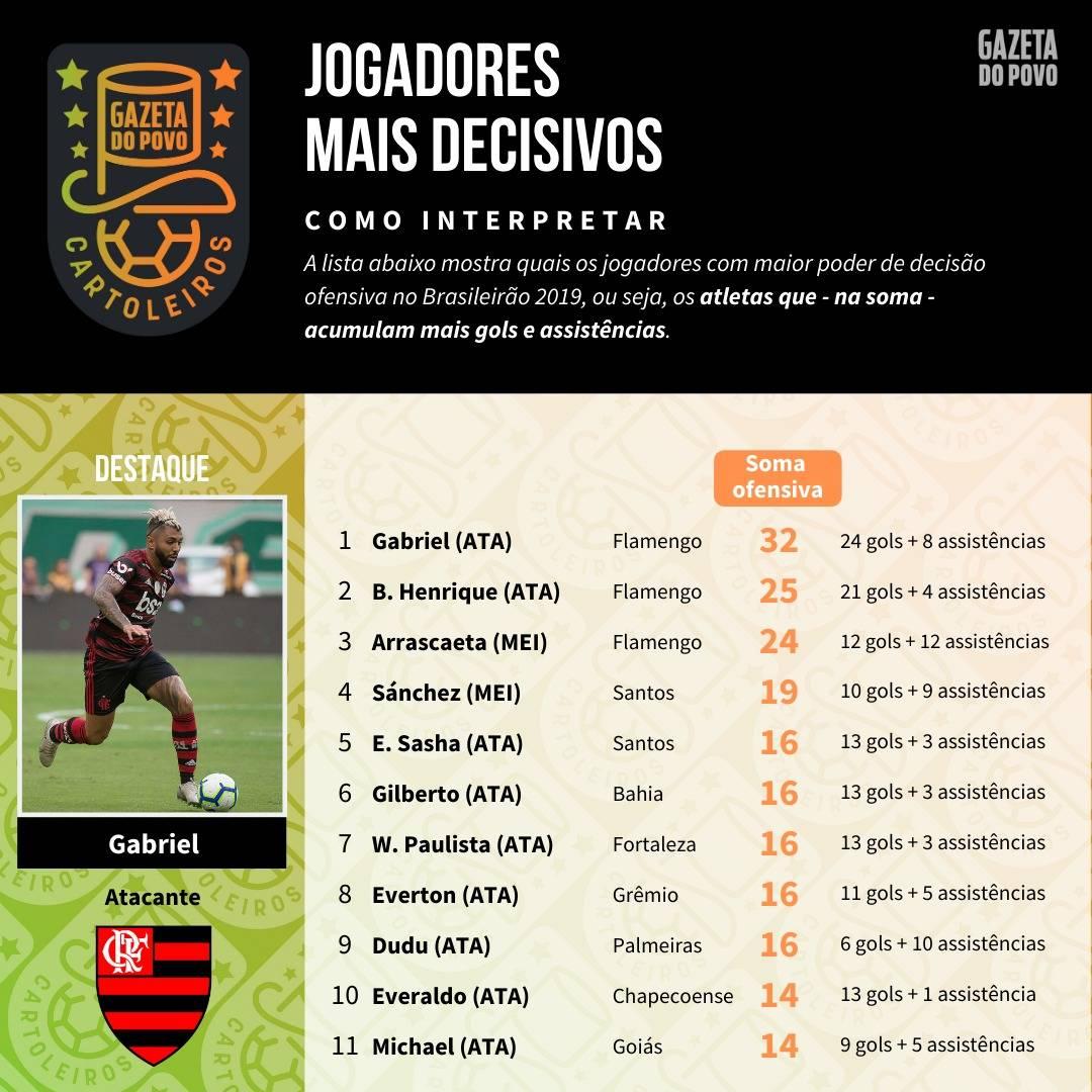 Tabela com o ranking dos maiores finalizadores até a 37ª rodada do Cartola FC 2019