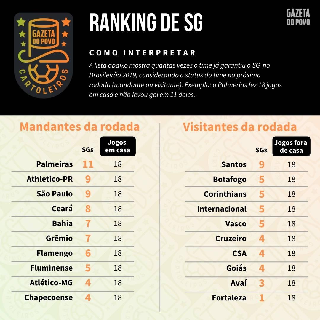 Tabela com o ranking de SG (jogos sem sofrer gols) de cada time de acordo com o mando de campo da 37ª rodada do Cartola FC 2019