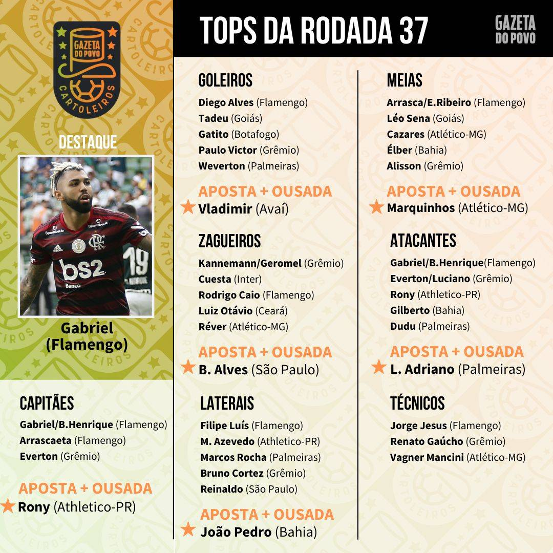 Top 5 da 37.ª rodada do Cartola FC 2019