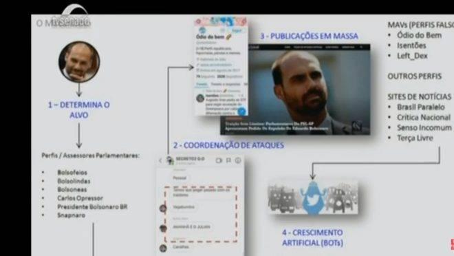 Gabinete do ódio: na CPI das Fake News, deputada Joice Hasselmann mostrou apresentação de Power Point em que acusa o deputado Eduardo Bolsonaro.