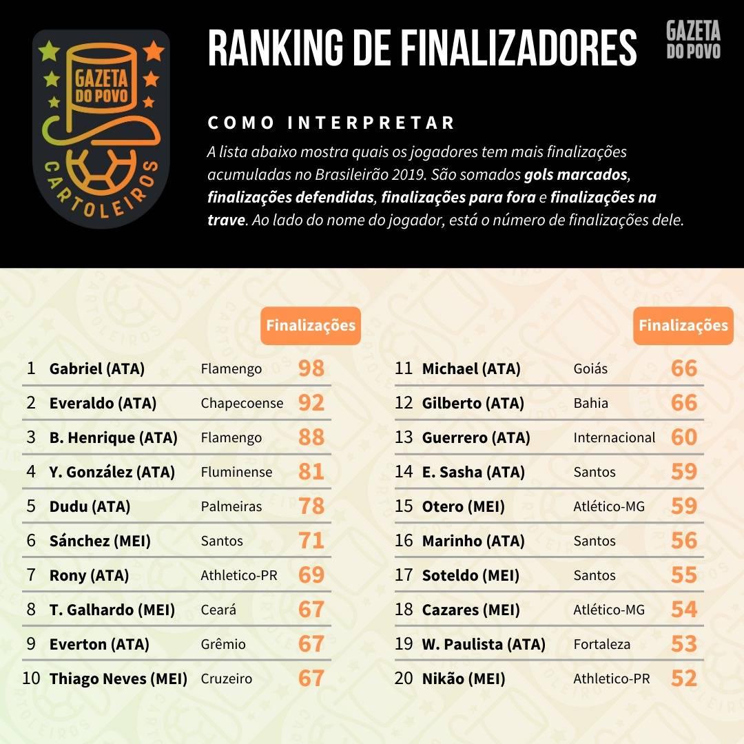 Tabela com o ranking dos maiores finalizadores até à 38ª rodada do Cartola FC 2019