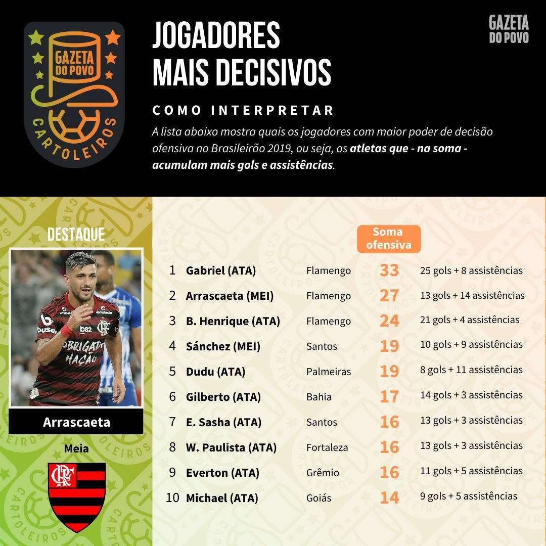 Tabela com o ranking dos maiores finalizadores até a 38ª rodada do Cartola FC 2019