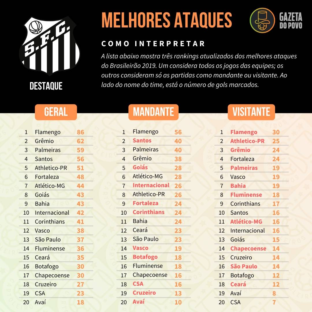 Tabela com os melhores ataques do Cartola FC 2019, divididos em ataque geral, como mandante e como visitante