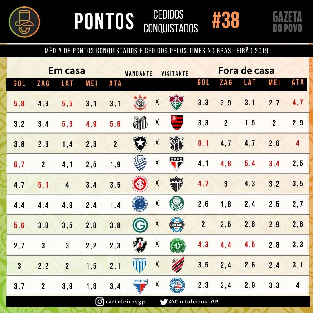 Tabela com os pontos cedidos e conquistados por cada um dos 20 times do cartola FC 2019
