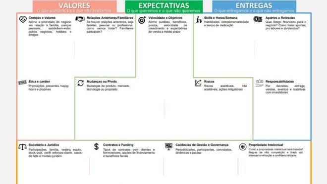 board-canvas-para-socios-governanca-nova-economia-anderson-godz