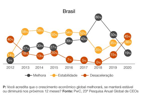 Última edição da pesquisa no Brasil mostra cenário otimista para 2020.