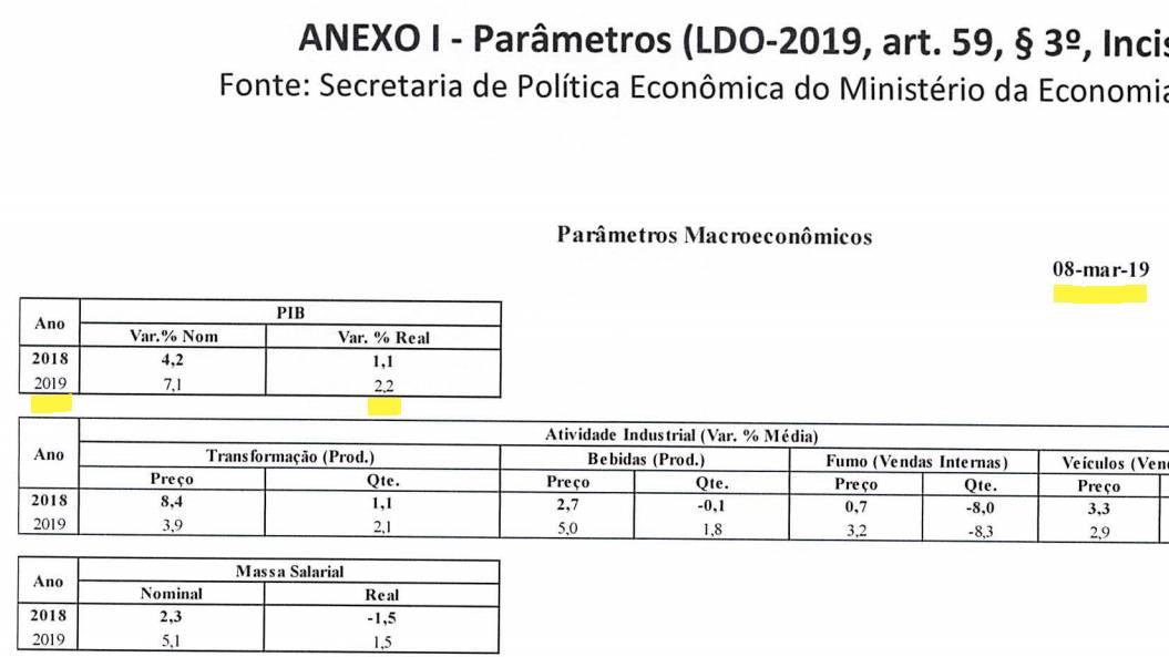 No Relatório de Avaliação de Receitas e Despesas Primárias do primeiro bimestre de 2019, Ministério da Economia previa alta de 2,2% do PIB.